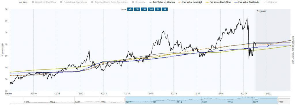 Bewertung von Realty Income in der Dynamischen Aktienbewertung