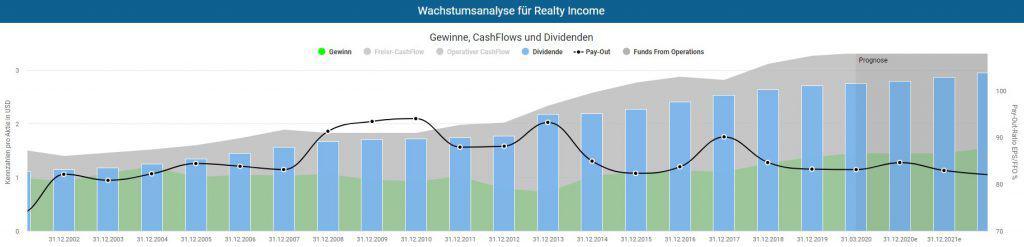 Gewinnentwicklung von Realty Income REIT inklusive Dividende und Funds from Operations