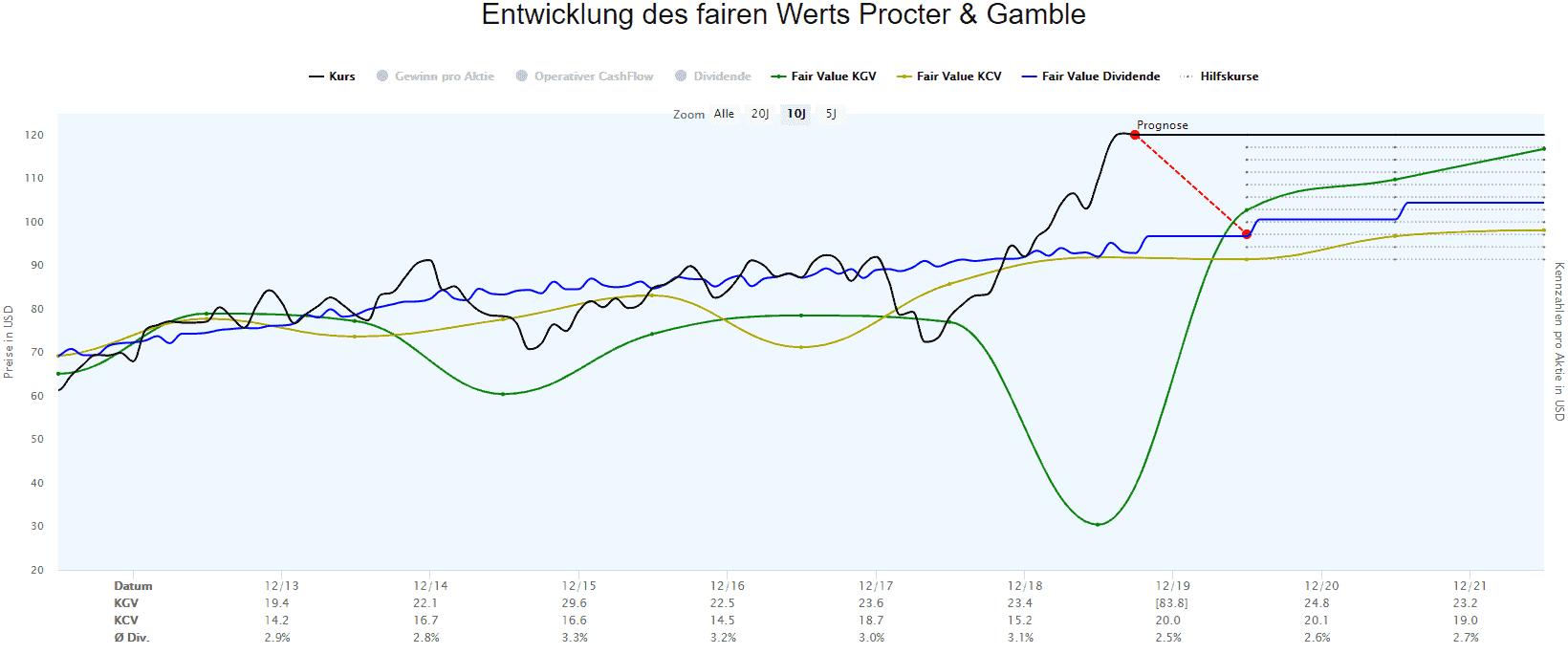 Berechnungen des fairen Werts der Aktie von Procter und Gamble