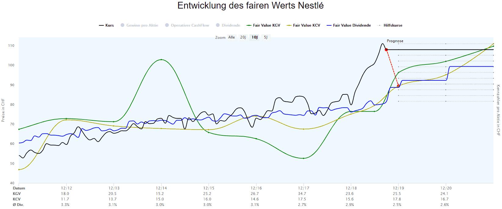 Berechnungen des fairen Werts der Nestle Aktie