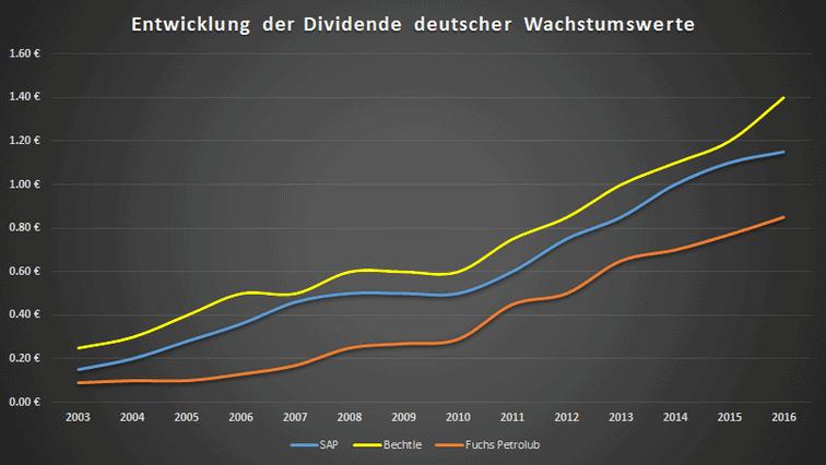 Deutsche Wachstumswerte