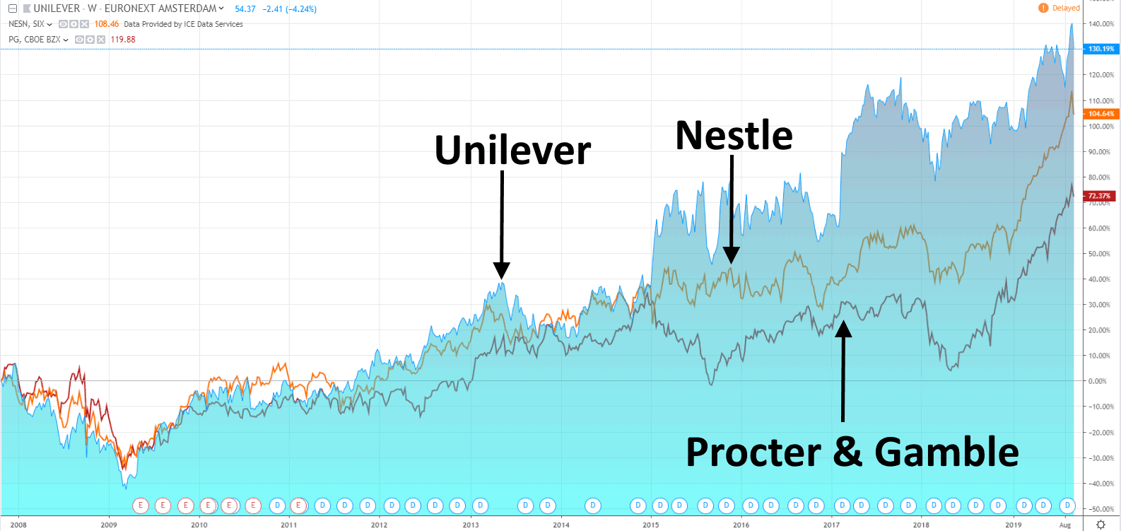 Kursentwicklung von Unilever vs Nestle vs Procter & Gamble