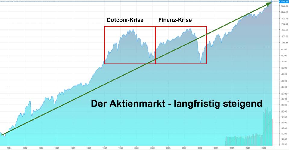 Der Aktienmarkt
