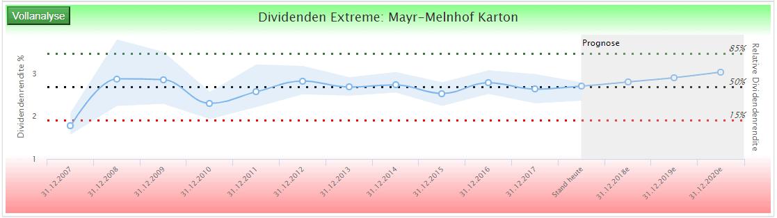 Mayr Melnhofen Aktie Relative Dividendenrendite