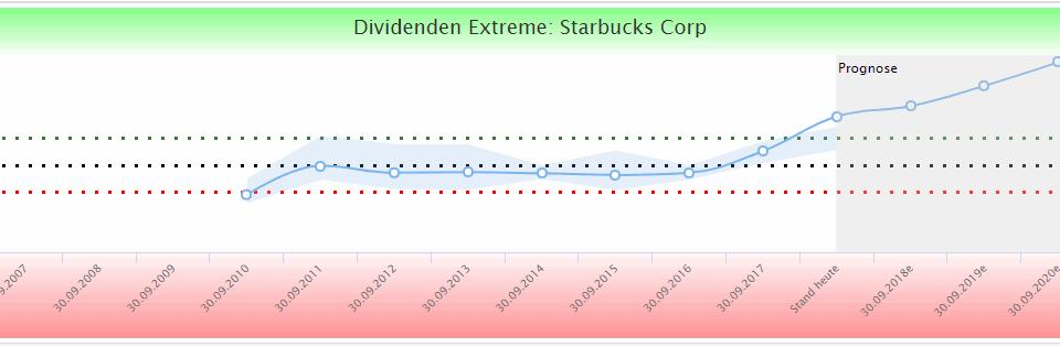 Starbucks Dividende