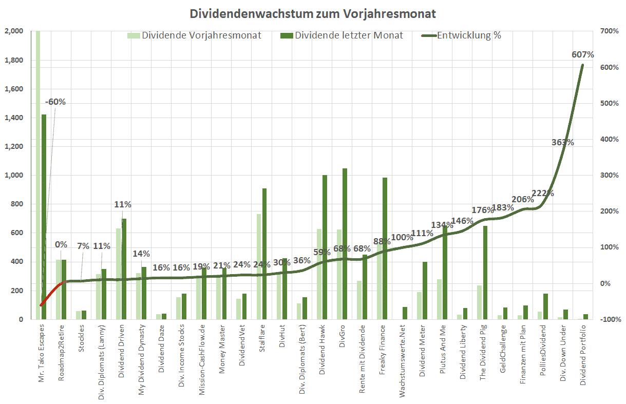 Dividendenwachstum zum Vorjahresmonat