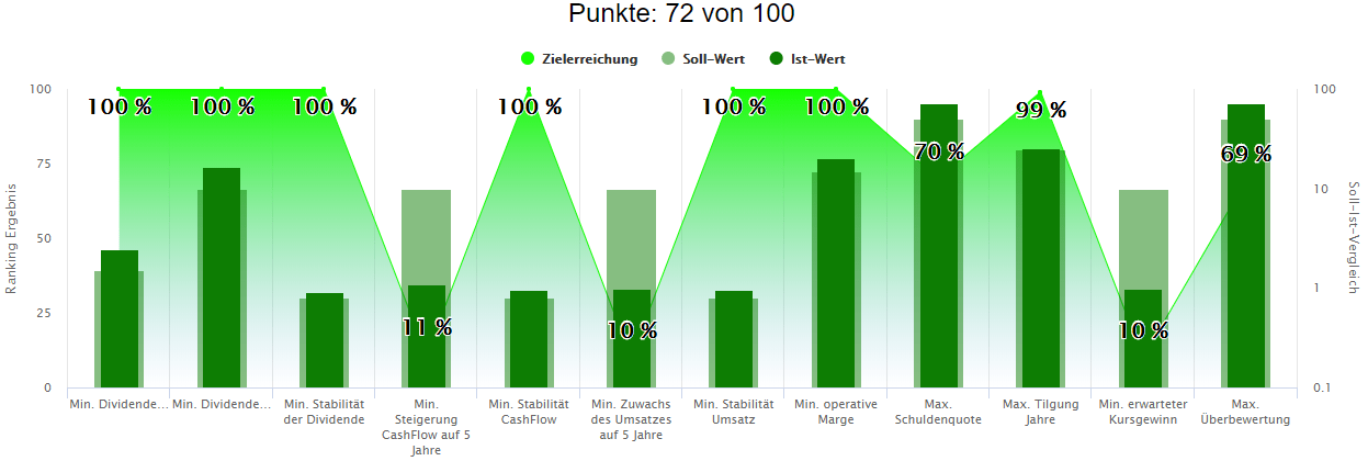 Aktien Rankings Analyse