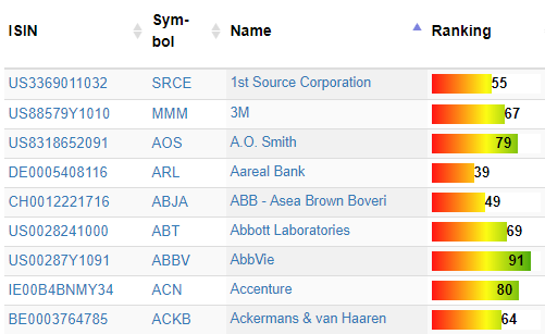 Aktien Rankings im Aktienfinder