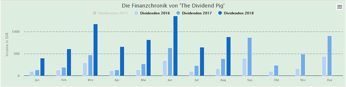 Dividend-Pig-Einnahmen-August-2018
