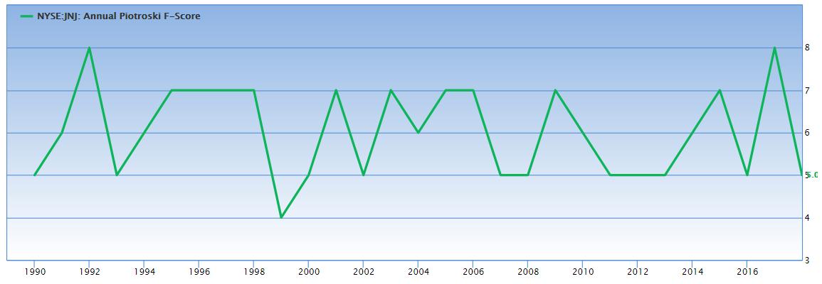 F-Score von Johnson & Johnson auf Jahressbasis: deutlich geglättet (Quelle: Gurufocus.com)