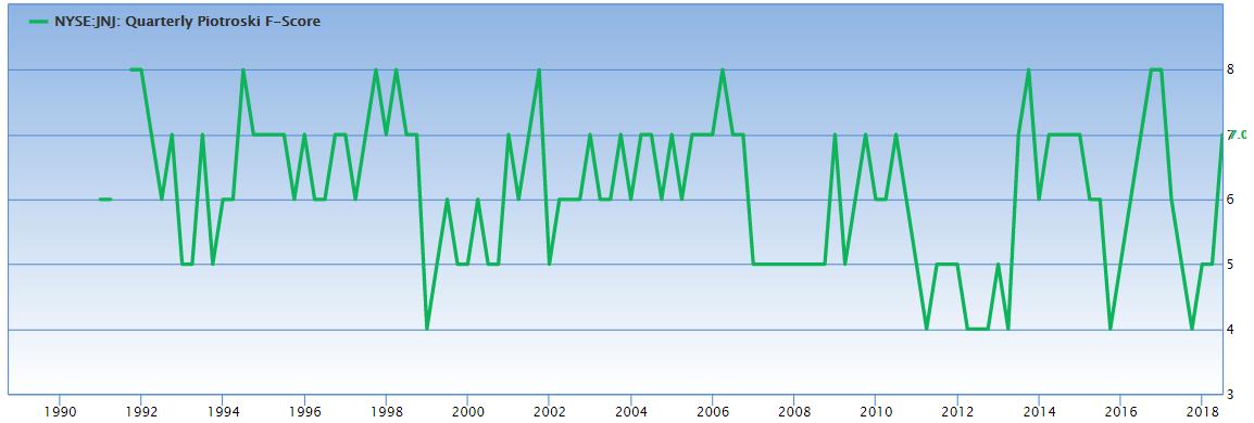 F-Score von Johnson & Johnson auf Quartalsbasis: auf und nieder immer wieder (Quelle: Gurufocus.com)
