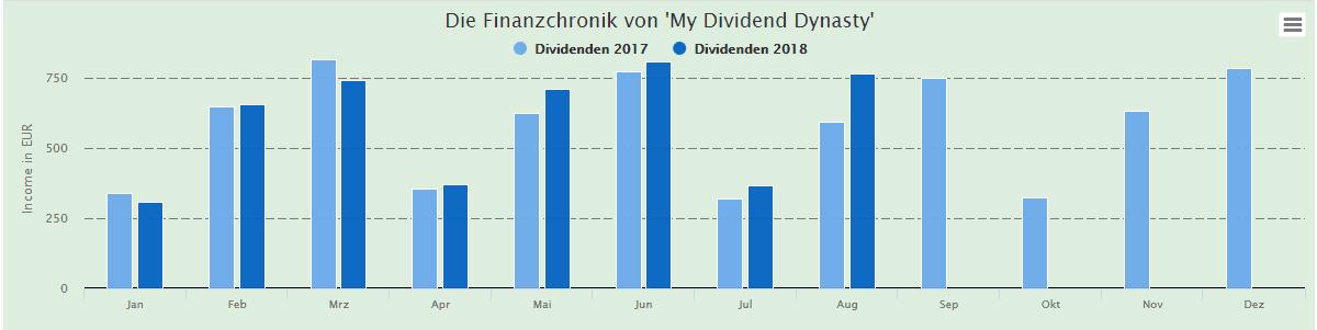 MyDividendDynasty-Einnahmen-August-2018