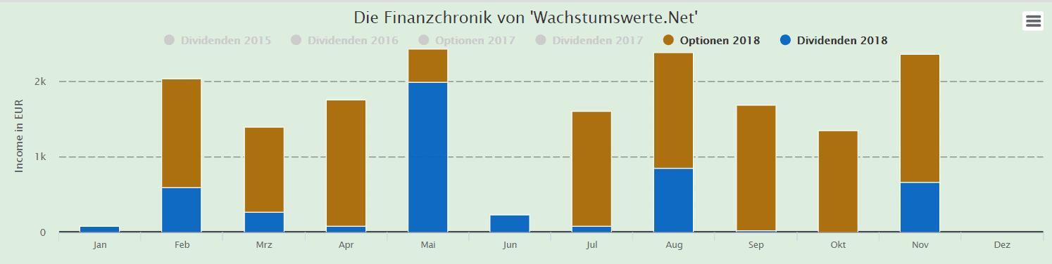 November 2018 - Einnahem WachstumswerteNet