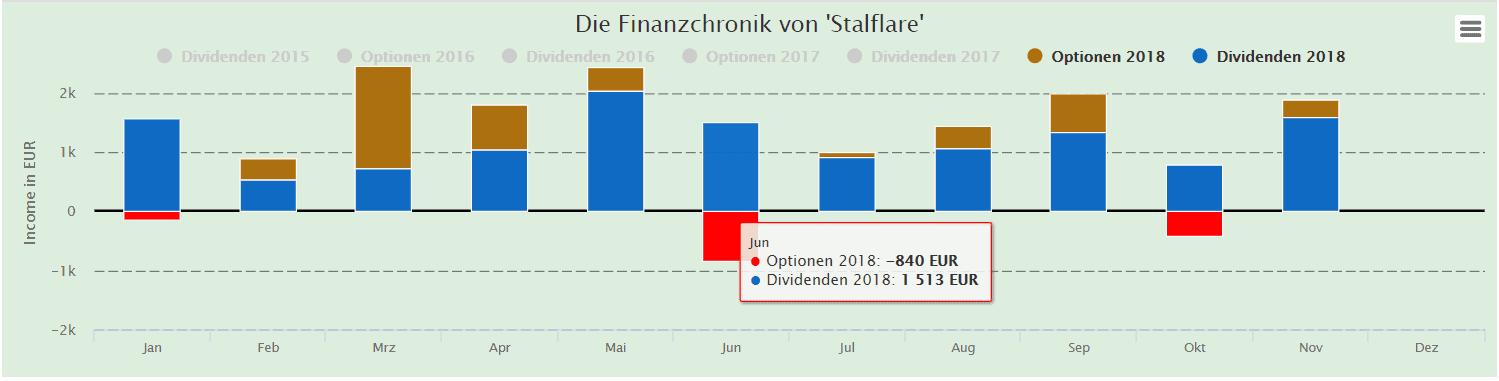 November 2018 - Einnahmen Stalflare