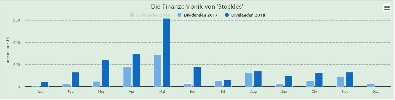 November 2018 - Einnahmen Stockles