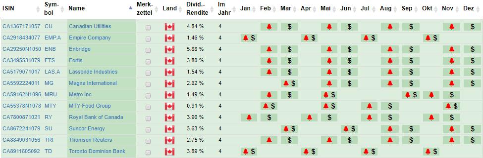 Dividenden Kalender Kanadische Aktien