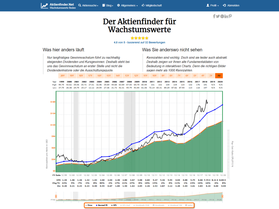 Aktienfinder vs Fast Graphs
