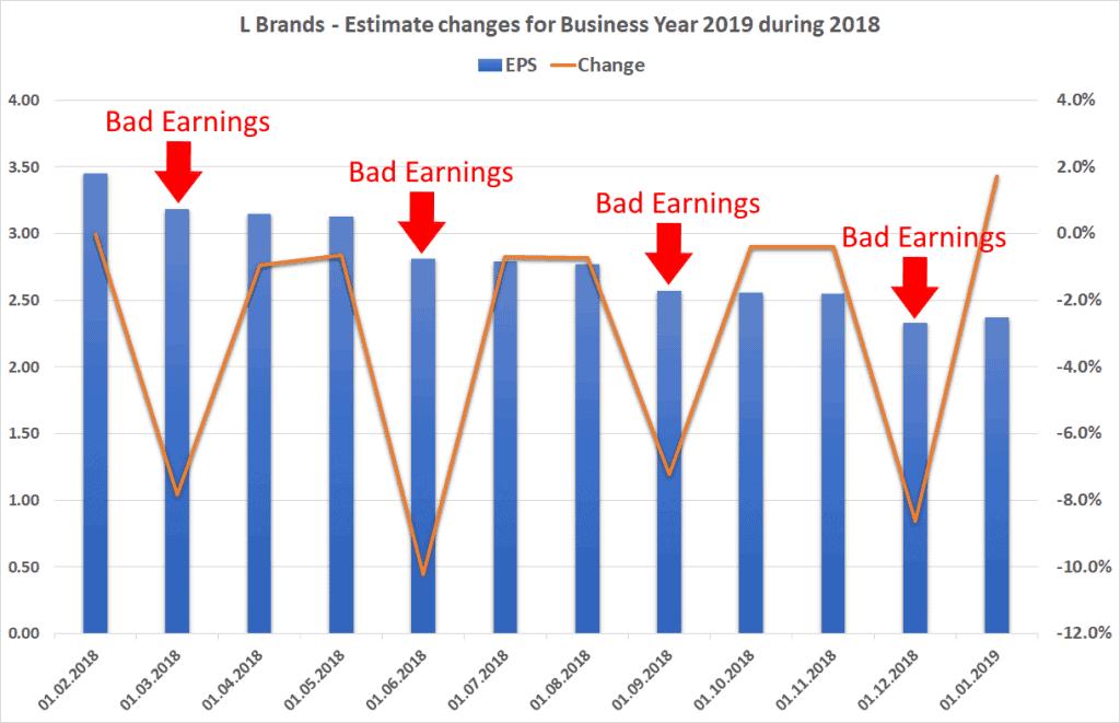 L Brands - Anpassung der Prognosen innerhalb 13 Monate