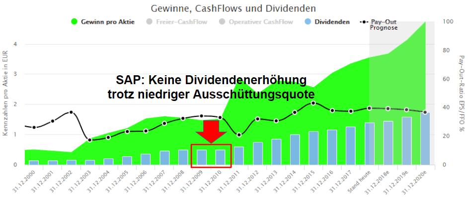 SAP Dividenden Historie