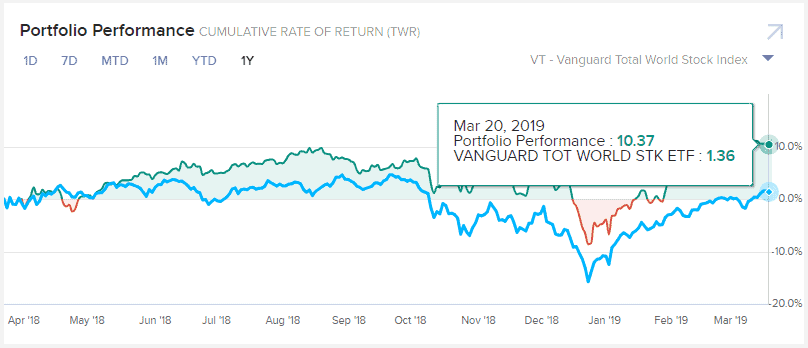 Benchmark Vanguard TOT World STK ETF