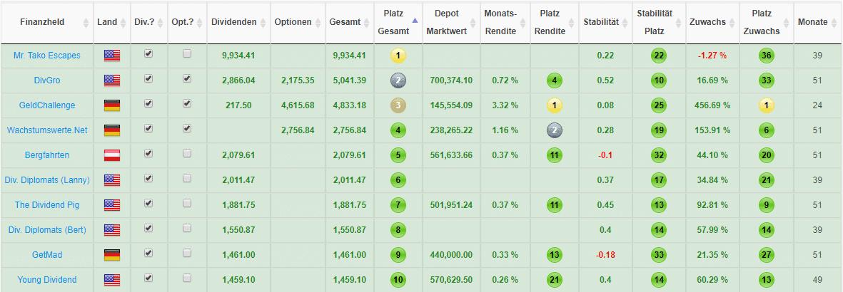 Top Finanzblogger nach Einnahmen