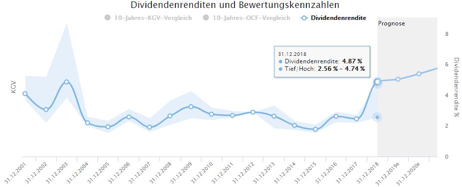 Bayer Aktie - Nur im Jahr 2003 war die aktuelle Dividendenrendite noch höher als derzeit