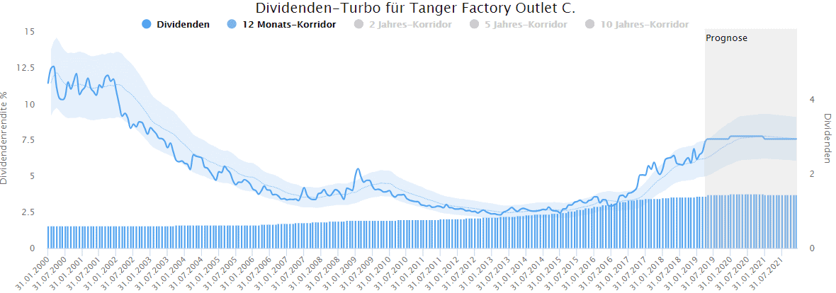 Tanger Factory Outlet im Dividenden Turbo