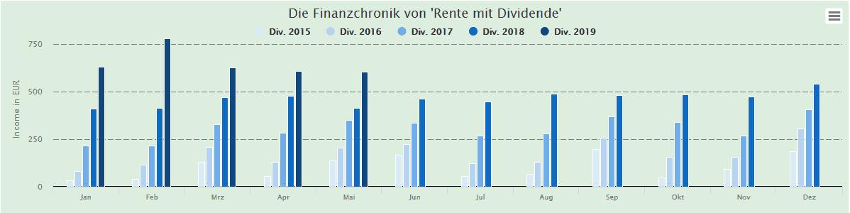 Stetig steigende Dividenden bei Alexander von Rente-Mit-Dividende