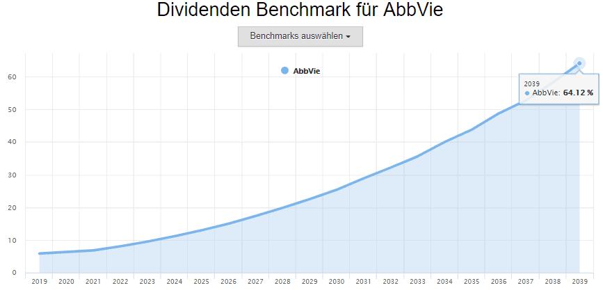 Abbvie Aktie Dividende