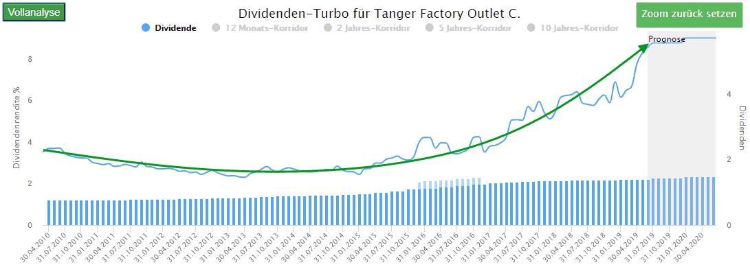 Dividenden Turbo - Factory Outlet