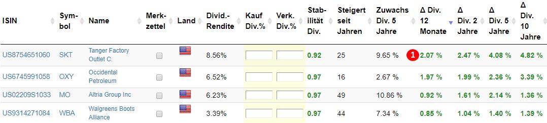 Dividenden Turbo Tabelle