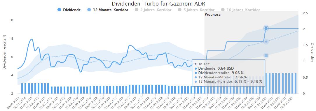 Gazprom im Dividenden Turbo