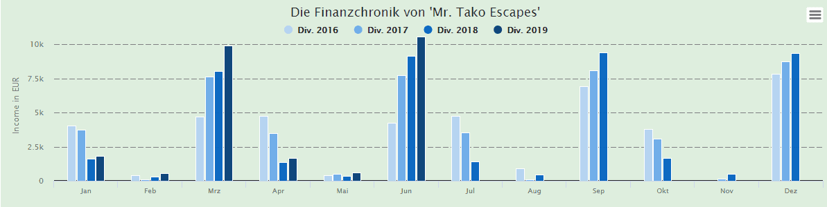Mr.Tako Escapes mag es von Quartal auf Quartal