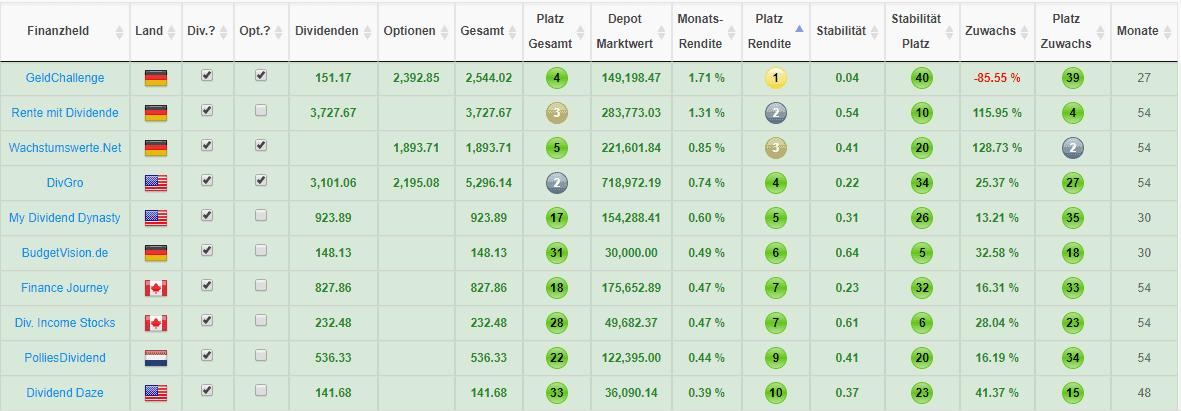 Top 10 Finanzblogger nach der erzielten Rendite des letzten Monats