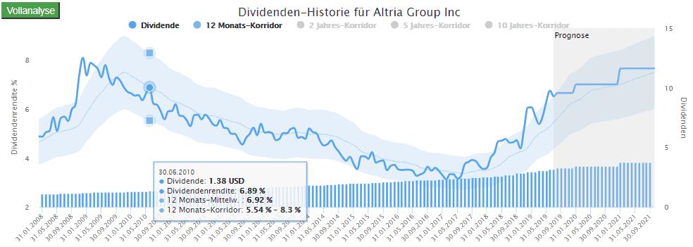 Altria im Dividenden-Turbo: Dividenden so hoch wie zuletzt im Jahr 2010