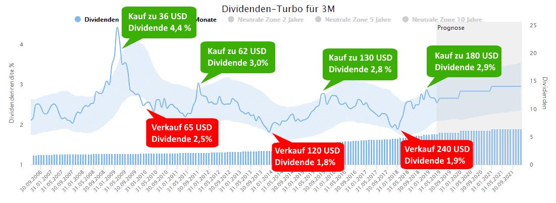 Anhand der Dividendenrendite lassen sich Kauf- und Verkaufssignale generieren