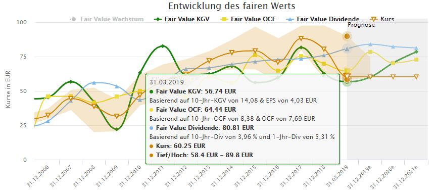 Berechnungen des fairen Werts für die BASF Aktie