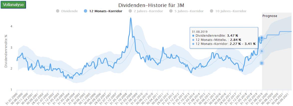 3M: Mehr Dividende als heute es nur von Januar bis März 2009 während der Finanzkrise (Quelle: Dividenden-Turbo / Aktienfinder.Net)