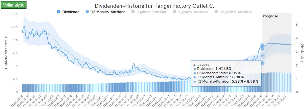 9 Prozent Dividendenrendite bei Tanger Factory Outlet – ein Traum