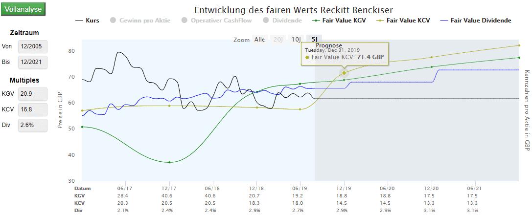 Aktienbewertung von Reckit Benckisser (Quelle: Aktienfinder.Net)