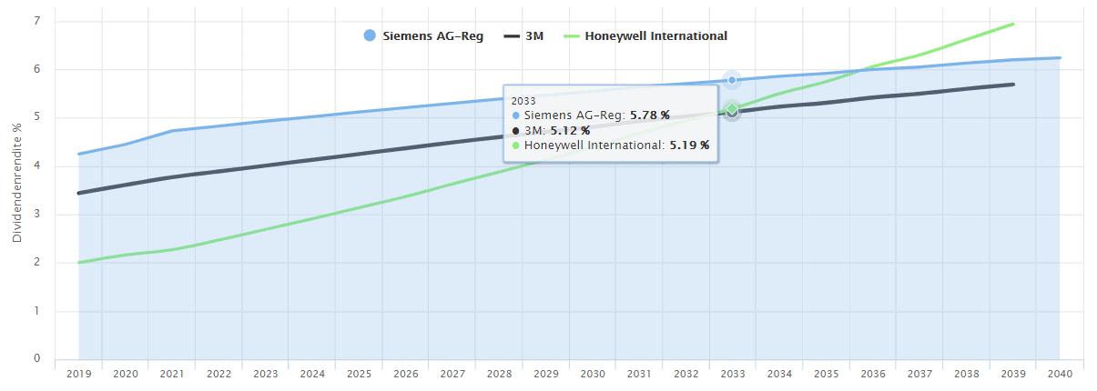 Dank des höchsten Dividendenwachstums zieht Honeywell Industries in einigen Jahren voraussichtlich an 3M und der Siemens AG vorbei (Quelle: Dividenden-Benchmark - Aktienfinder.Net)