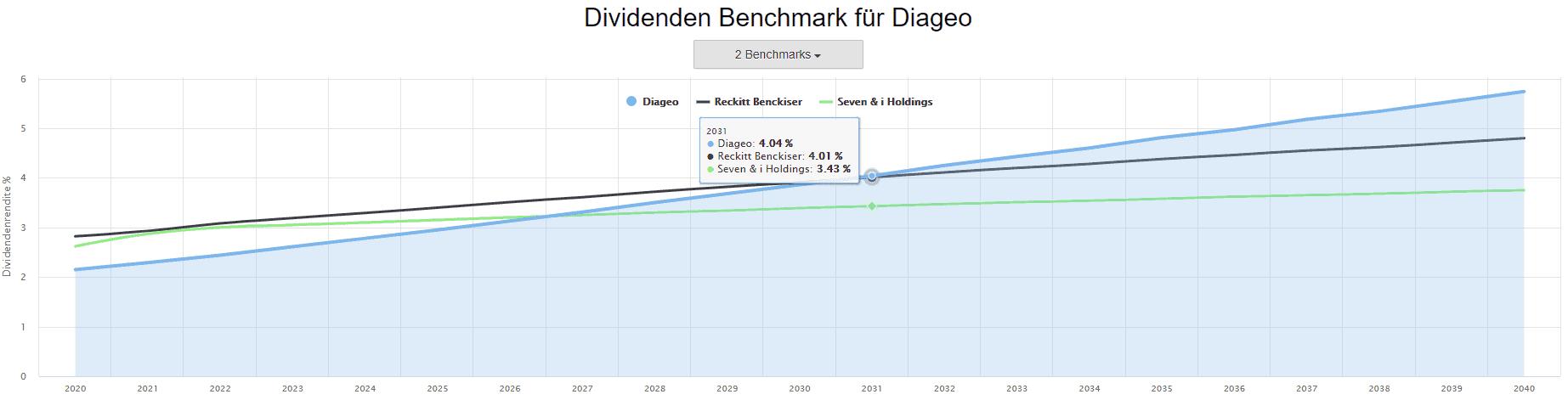 Der Dividenden-Benchmark vergleicht die prognostizierte Dividendenentwicklung unterschiedlicher Aktien (Quelle: Aktienfinder.Net)