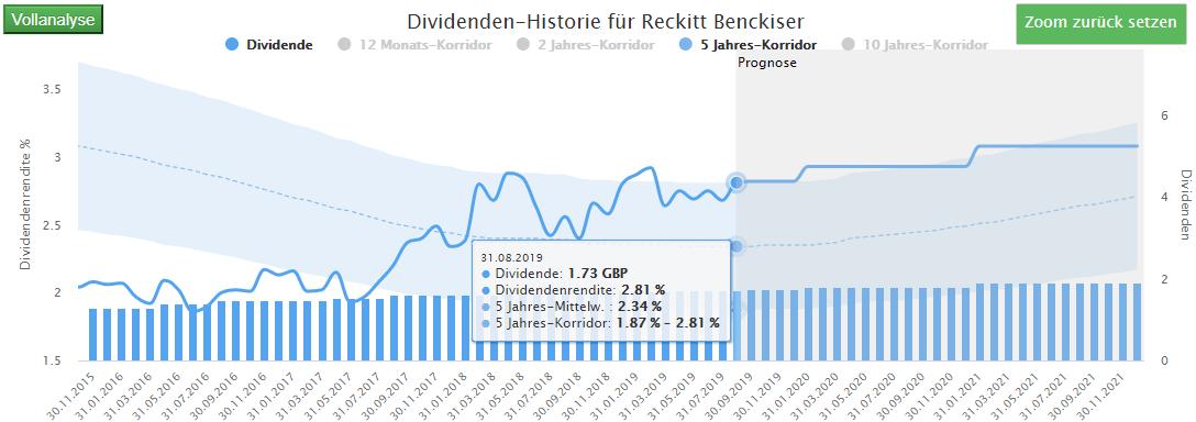 Der Dividenden-Turbo zeigt für Reckit Benckisser eine historisch hohe Dividende an (Quelle: Aktienfinder.Net)