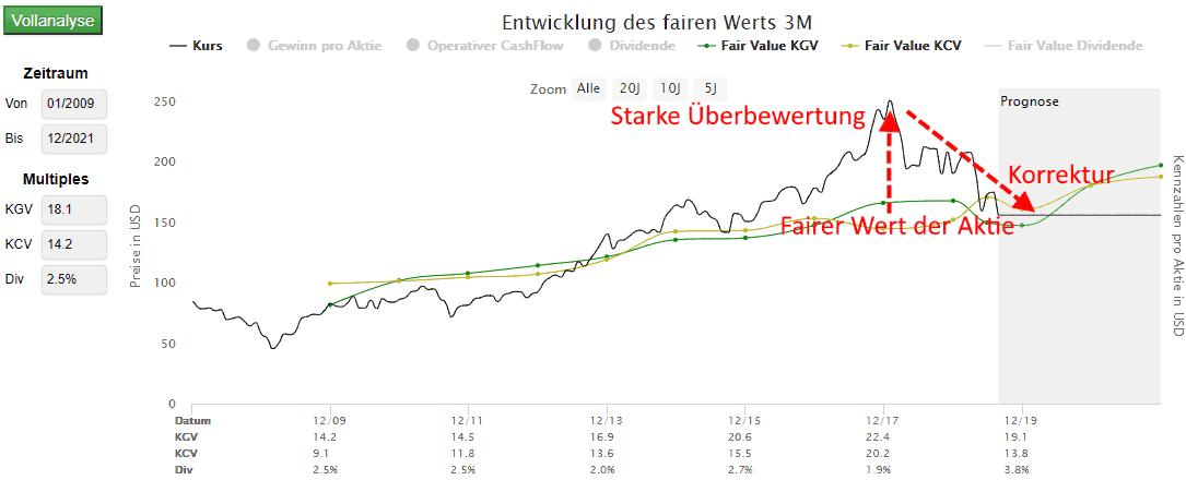 3M in der dynamischen Aktienbewertung