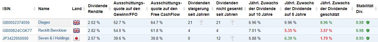 Dividendenbasierte Kennzahlen zu Diageo, Reckit Benckisser, Seven & i Holding (Quelle: Aktienfinder.Net)