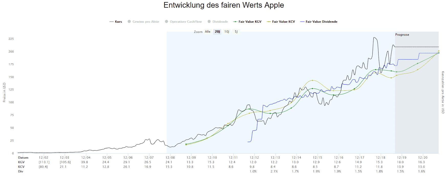 Fair Value Berechnung von Apple basierend auf der aktuellen Phase beginnend im Jahr 2007
