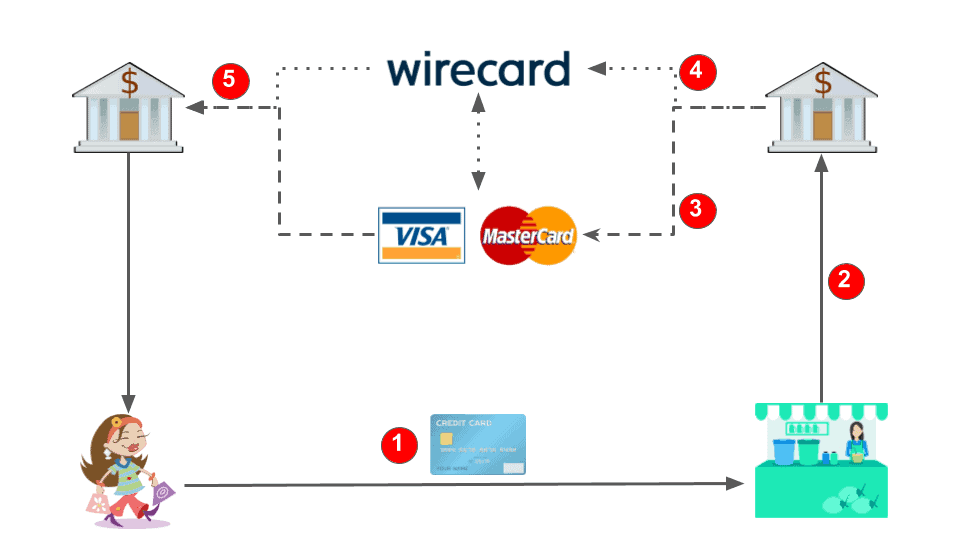 Was Macht Wirecard