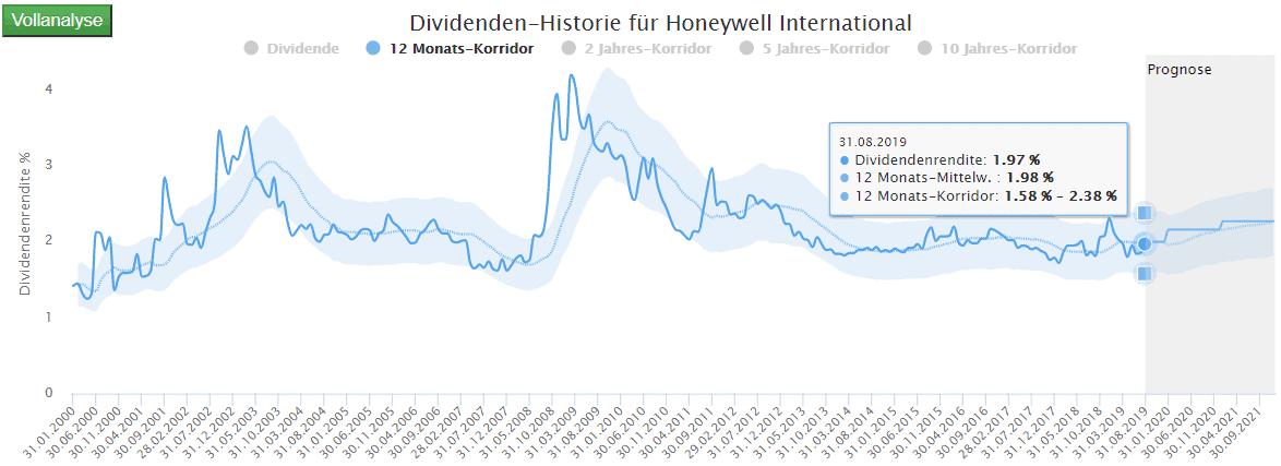 Honeywell Industries: Gut laufende Geschäfte drücken durch Kursgewinne auf die Dividendenrendite (Quelle: Dividenden-Turbo - Aktienfinder.Net)