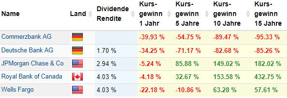 Kursgewinne unterschiedliche Bank-Aktien im Vergleich (Quelle: Aktienfinder.Net)