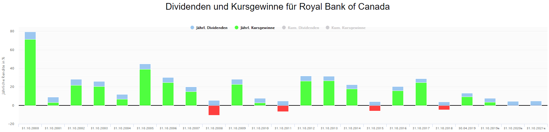 Performance der Aktie der Royal Bank of Canada auf Jahresbasis (Quelle: Aktienfinder.Net)
